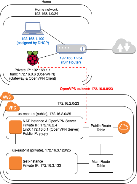Raspberry PI + OpenVPN: Connect your home network to AWS VPC Private